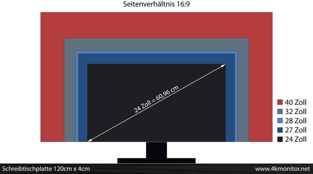 24 bis 40 Zoll 4K Monitor