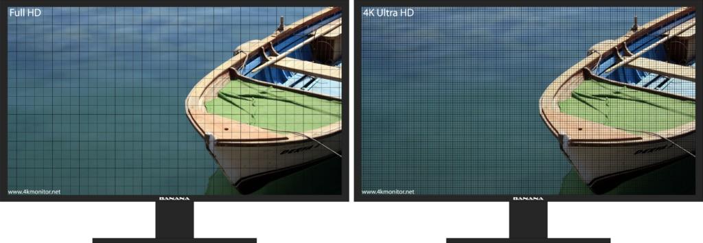 Full HD und 4K Monitor Bildpunkte Raster