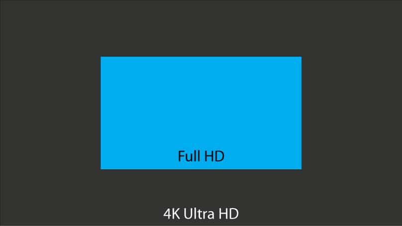 Full HD und 4K Ultra HD