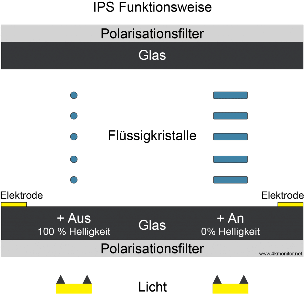 IPS Display Funktionsweise