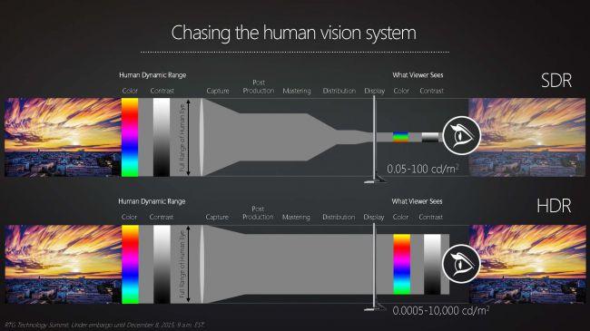 HDR und SDR im Vergleich