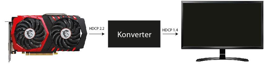 Infografik HDCP2.2 umwandeln