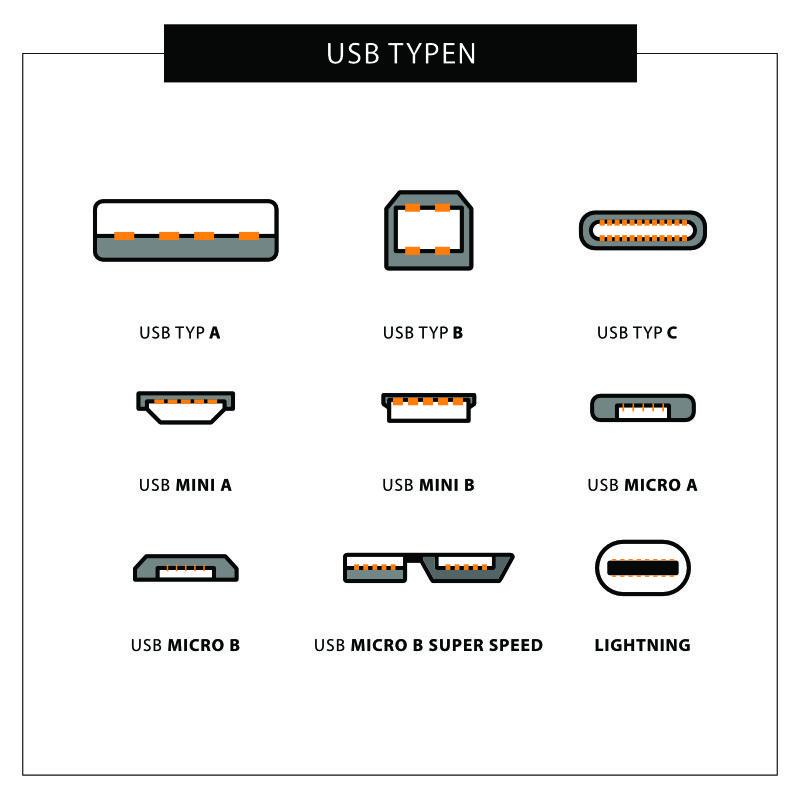 Alle USB Typen auf einen Blick