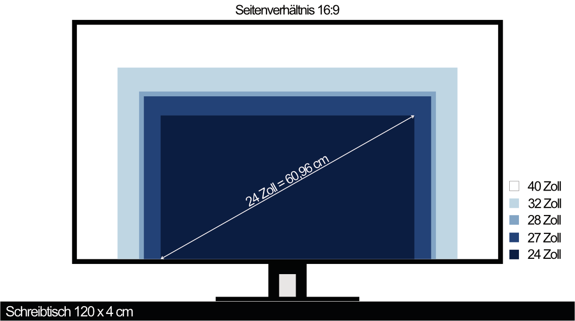 Schreibtisch monitor 24 Zoll bis 40 Zoll