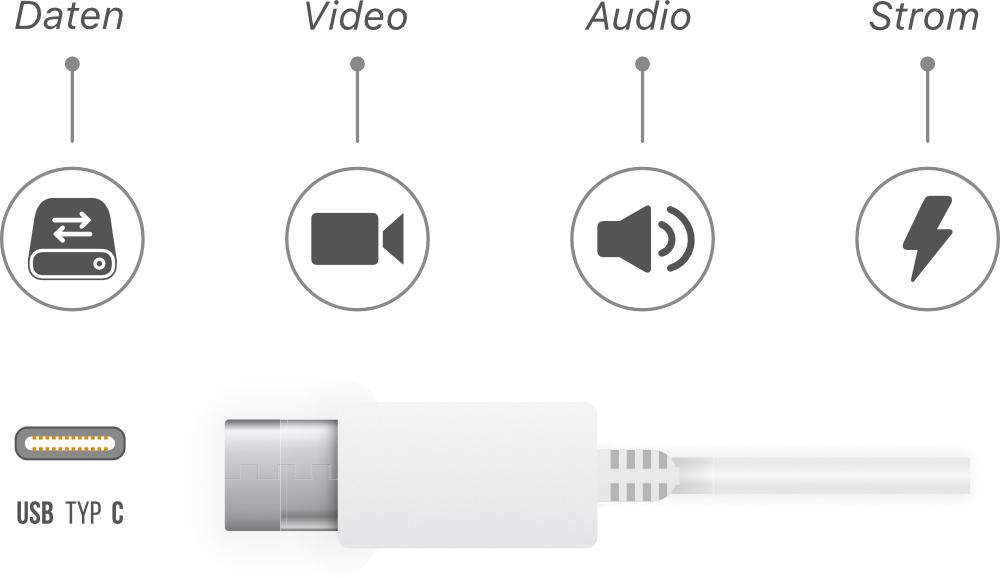 USB-C Kabel Infografik